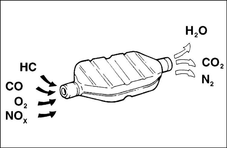 Отработавшие газы двигателя